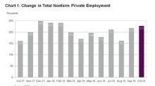 ADP National Employment Report: Private Sector Employment Increased by 227,000 Jobs in October