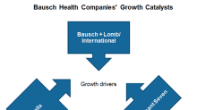 What Are Bausch Health's Key Growth Drivers in 2019?