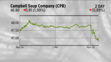TODAY'S CHARTS: Food stocks crushed on Whole Food's price cuts; Square's bitcoin play