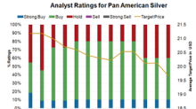 What's Baked into Analysts' Pan American Silver Ratings?