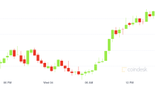 Market Wrap: Bitcoin and Ether Rise on Bullish Sentiment
