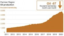 Permian Basin Leads Decline In U.S. Shale