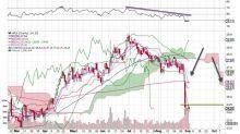 2 Stocks You Definitely Should Consider Shorting This Week