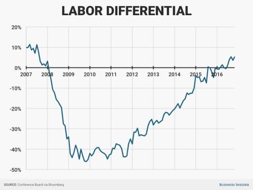 labor differential