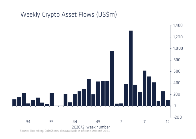 Cryptocurrency Fund Flow Declines as Bitcoin Price Trades Sideways