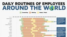 The US work day is long, but not compared to this country