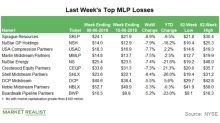 Top MLP Losses in the Week Ending June 15