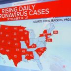 Coronavirus cases rising in 29 states as global death toll nears 1 million