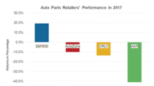 Why Auto Part Retailers Ended 2017 in Negative Territory