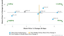 Pinnacle West Capital Corp. breached its 50 day moving average in a Bearish Manner : PNW-US : November 11, 2016