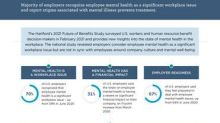 The Hartford Study: Majority Of Employers Recognize Employee Mental Health As A Significant Workplace Issue, Report Stigma Prevents Treatment