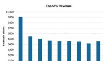 Ensco's Revenues Rose 10% in the Second Quarter