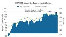 Euro Depreciated despite Hawkish European Central Bank Statement