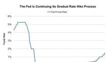Fed Raised Interest Rate: Is the US Economy on Track?