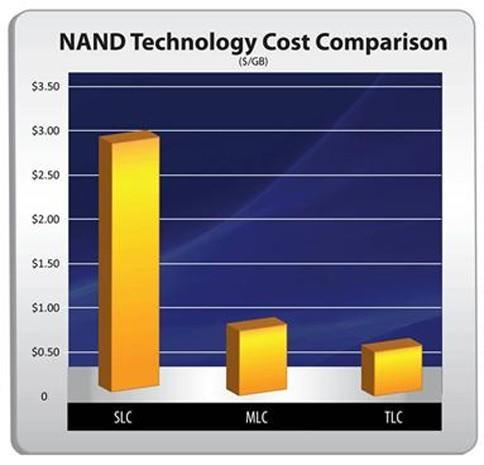 OCZ expects to ship cheap TLC solid state drives in early 2012