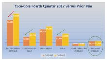 Coca-Cola Is Gearing Up for Higher Earnings Growth