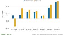 Analyzing U.S. Steel Corporation's Third-Quarter Earnings