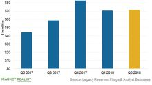 Legacy Reserves Is Eighth among MLPs for Q2 EBITDA Growth