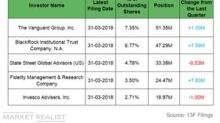 A Look at Institutional Activity in PPL in Q1 2018