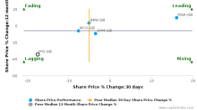 IP Group Plc: Strong price momentum but will it sustain?