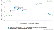 Community Trust Bancorp, Inc. (Kentucky) breached its 50 day moving average in a Bearish Manner : CTBI-US : July 12, 2017