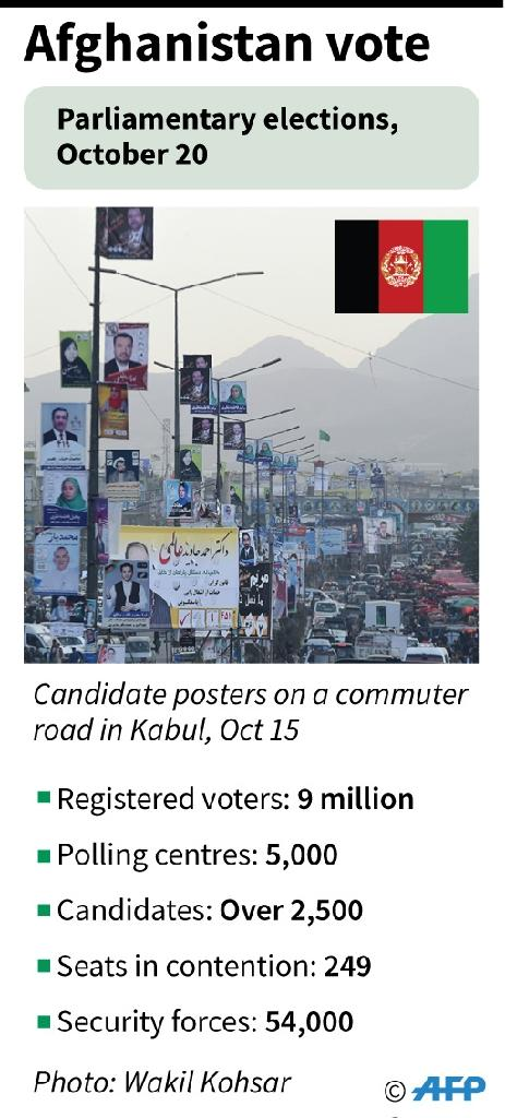 Factfile on the election in Afghanistan. (AFP Photo/John SAEKI)