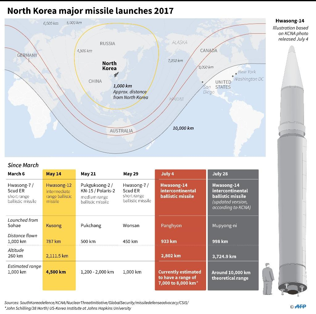 Graphic on the main missile launches from North Korea since March (AFP Photo/Gal ROMA)