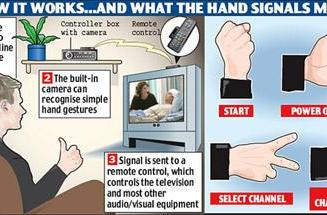 Gesture-based television control developed