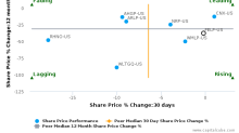 Foresight Energy LP breached its 50 day moving average in a Bearish Manner : FELP-US : November 21, 2017