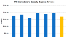 How RPM's Specialty Segment Performed in 3Q18