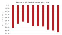 US Market Could Suffer as Trump Boasts of China's Troubles