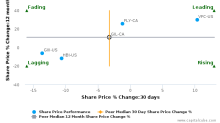 Gildan Activewear, Inc. breached its 50 day moving average in a Bearish Manner : GIL-CA : November 2, 2017