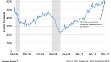 What November Job Openings Say about US Economy