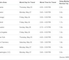 The best and worst times to travel this Memorial Day weekend