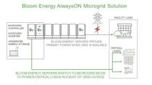 Bloom Energy Introduces 'AlwaysON' Microgrid Solution to Provide Power Resiliency During Grid Outages