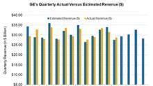 General Electric Might Meet Analysts' Revenue Estimate
