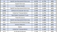 Best and Worst Stocks After Labor Day
