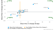 ZIOPHARM Oncology, Inc. breached its 50 day moving average in a Bearish Manner : ZIOP-US : October 11, 2017
