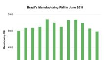 Why Brazil's Manufacturing Activity Contracted in June