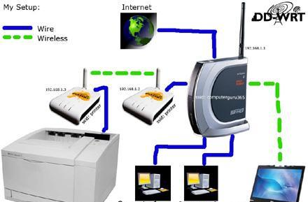 FON router used in DIY wireless network printer