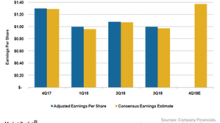 What to Expect from Walmart's Fiscal 4Q18 Earnings