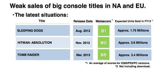 Square Enix notes 'weak sales of big console titles' Tomb Raider, Hitman: Absolution
