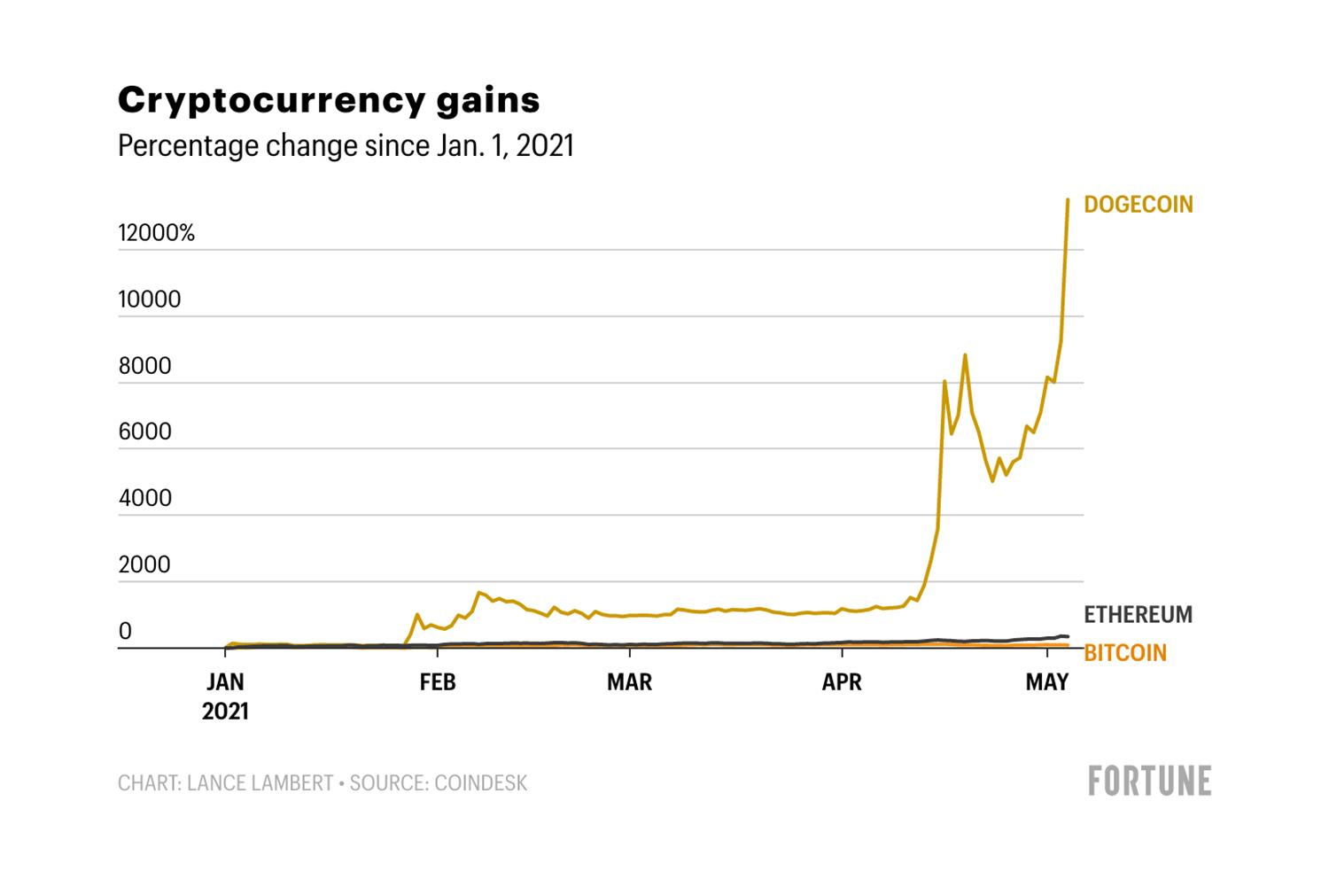 Bitcoin, Ethereum, or Dogecoin? Here's the crypto with the largest gain this year—and it isn't even close