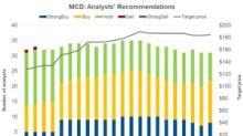 McDonald's: Guggenheim Securities Upgraded the Stock
