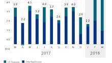4 ETF trends show cautious optimism for 2018