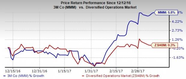 3M Company (MMM) Shows Promise with Sustainable Growth