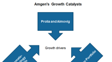 What's Expected to Drive Amgen's Growth in Fiscal 2019