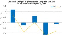 LyondellBasell Bags New Client