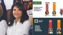La pifia de Alejandra Barrales al difundir encuestas falsas