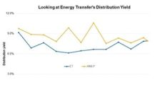 Why Energy Transfer's Distribution Yield Looks Attractive